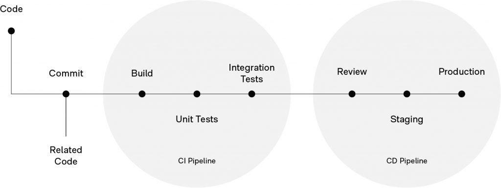 CI/CD Pipeline for DevOps